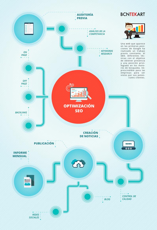 Infografia-posicionamiento-web-seo-barcelona