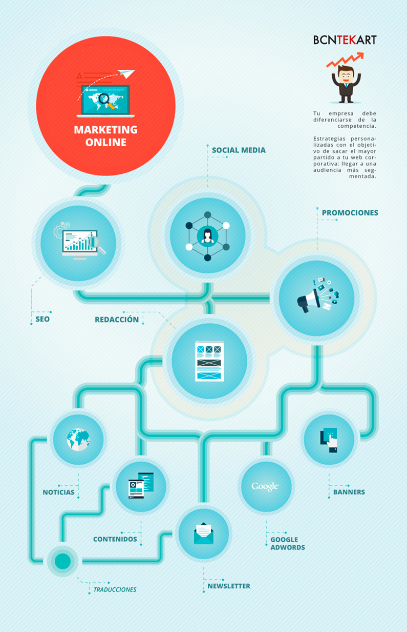 Infografia-marketing-online-barcelona